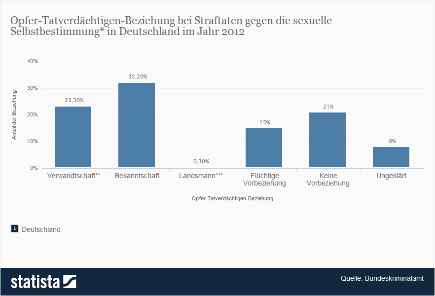 Gewalt gegen Frauen in Deutschland