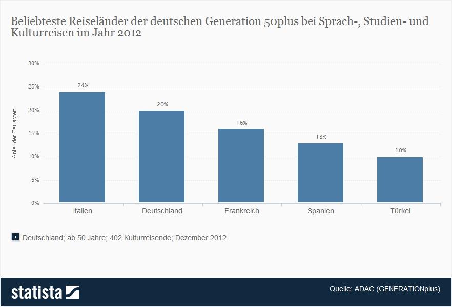 Sprachurlaub in Italien besonders bei der älteren Generation beliebt