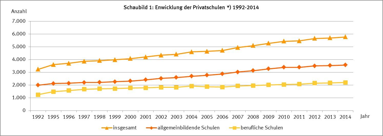Entwicklung der Privatschulen von 1992 bis 2014